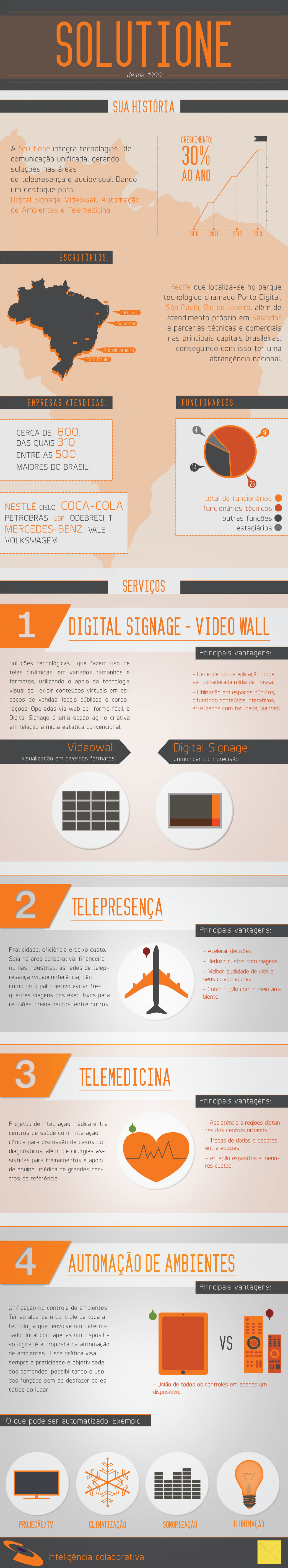 Solutione Infographic