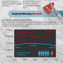 Solving the Nursing Shortage Infographic