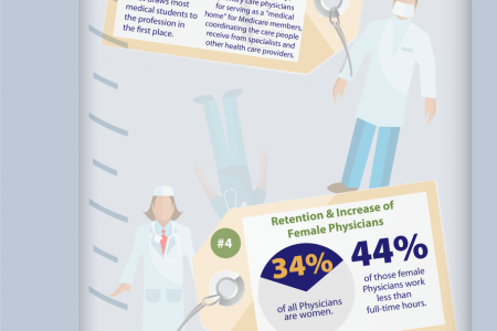 Solving the Physician Shortage Infographic
