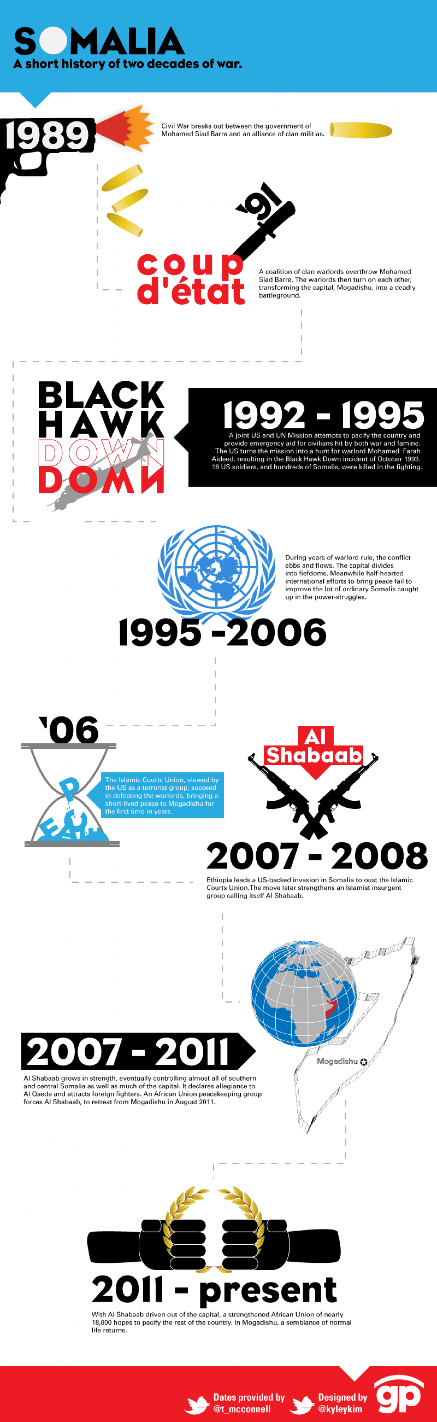 Somalia: a short history of two decades of war Infographic