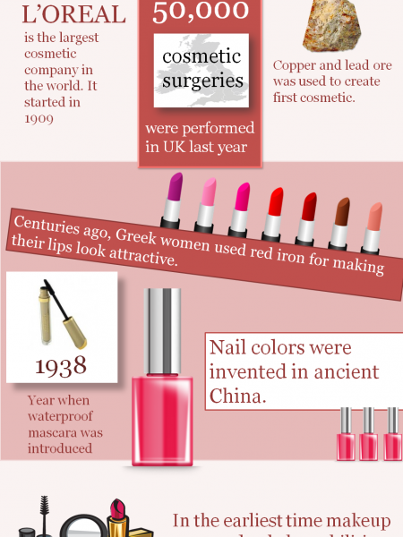 Cool Facts about Cosmetics Infographic