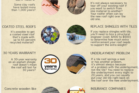 Some little known roofing facts Infographic