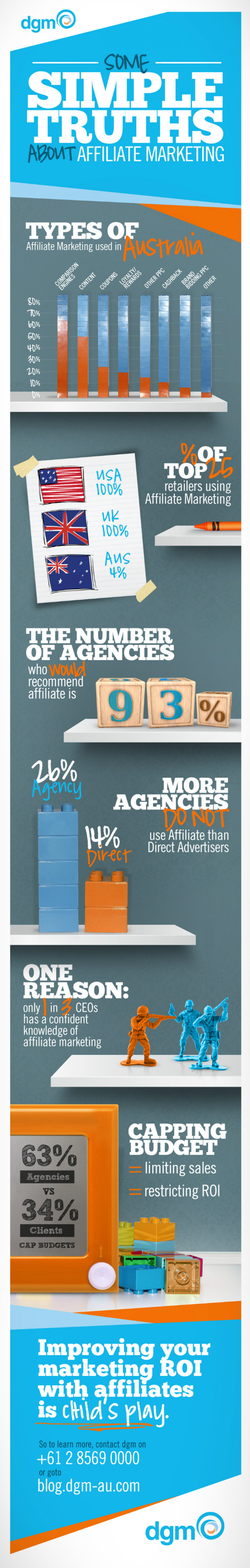 Some Simple Truths About Affiliate Marketing in Australia Infographic