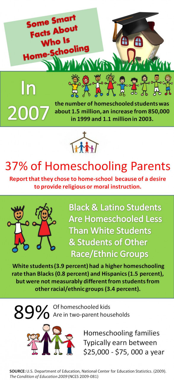 Some Smart Facts About Homeschooling