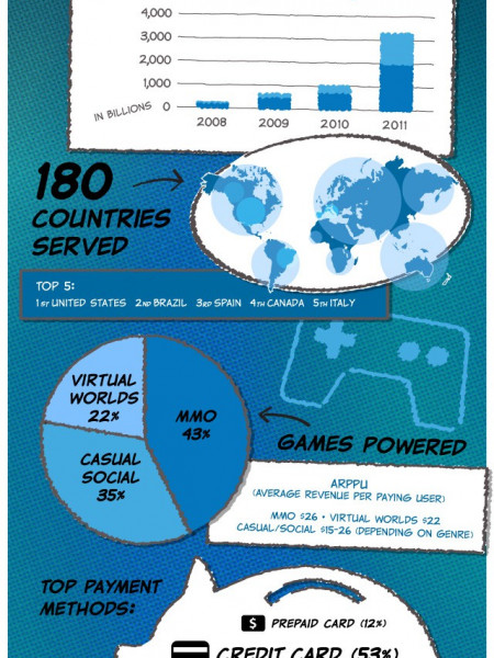 Sometrics: Helping Gamers Since 2008 Infographic