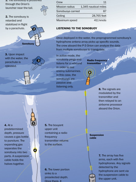 Sonobuoy hunting for Flight 370 Infographic
