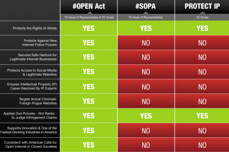SOPA vs PIPA vs OPEN Infographic