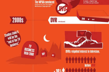 SOPA vs The Film Industry Infographic