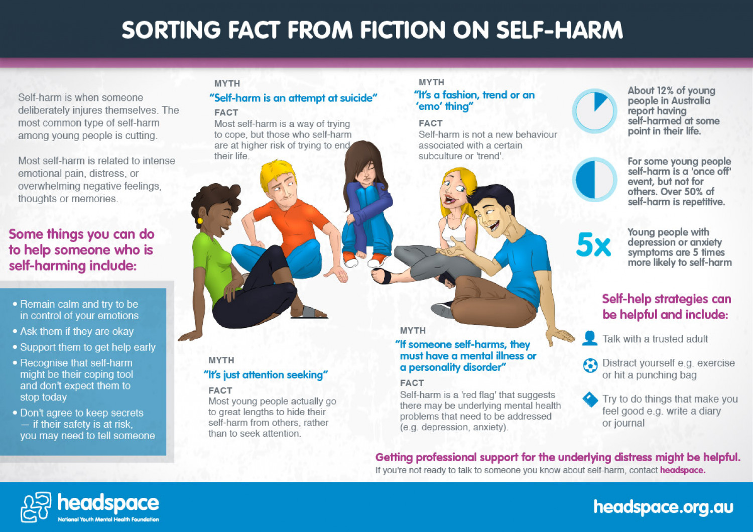 Sorting fact from fiction on self harm Infographic