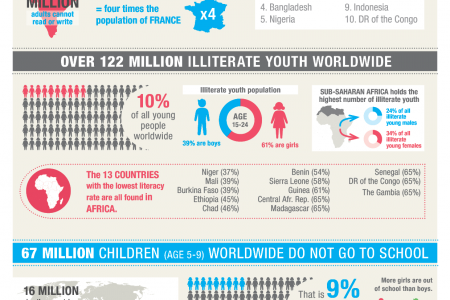 SOS Children International Literacy Day Infographic