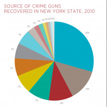 Source of Crime Guns Recovered in New York State Infographic