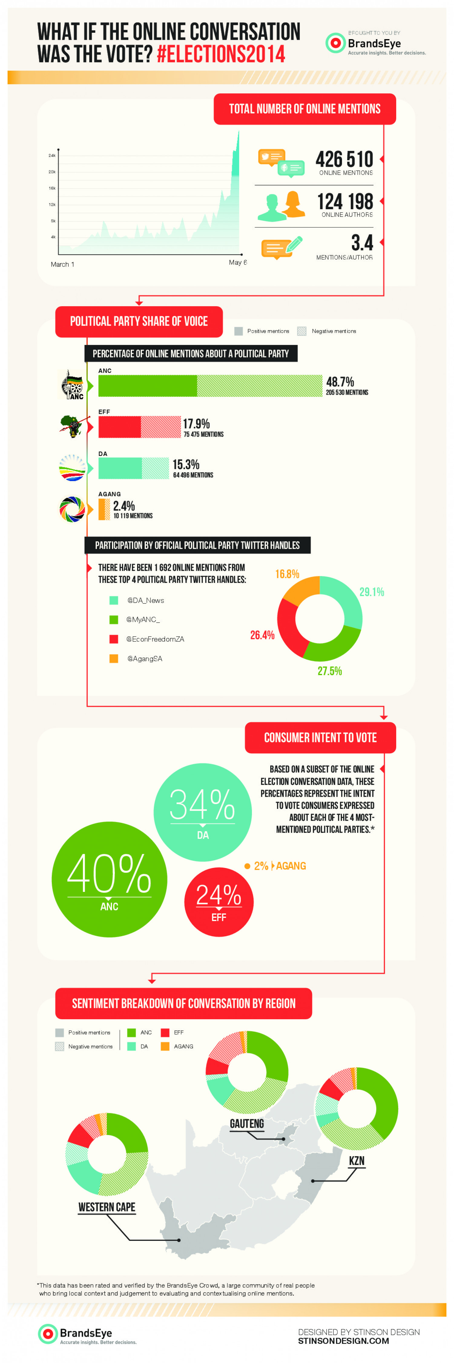 What If The Online Conversation Was The Vote? Infographic