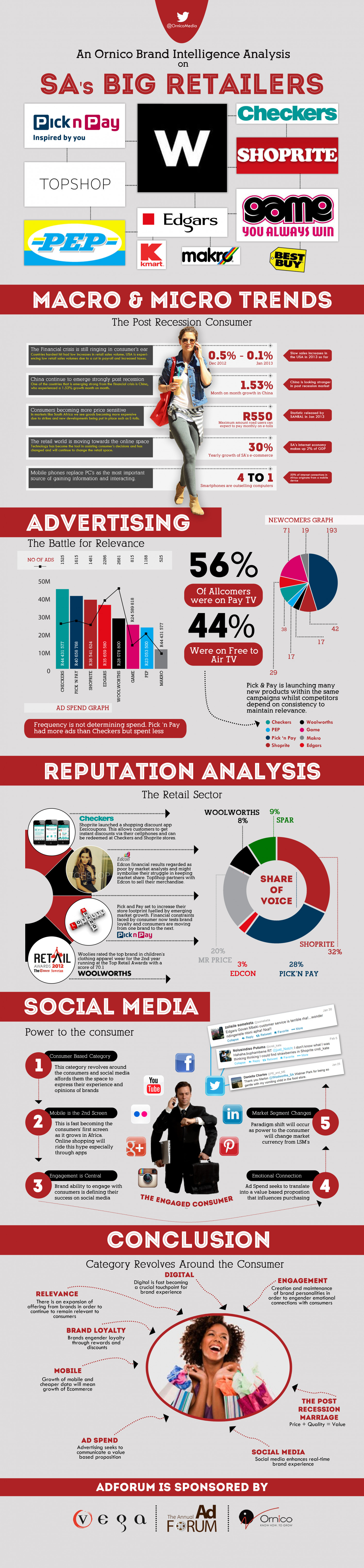 South Africa's Big Retailers Infographic