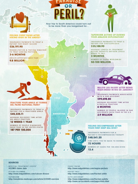 South America Trip Accidents Infographic Infographic