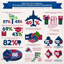 South Florida: Economic Woes and Winners Infographic