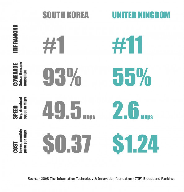 South Korea: Leaders of the New Virtual Infographic