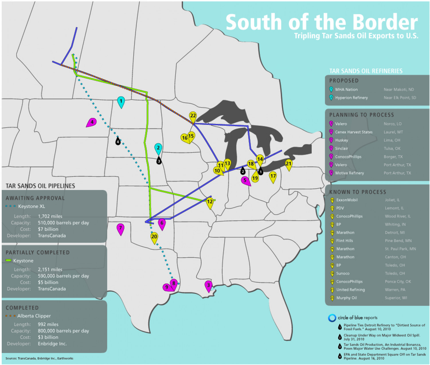 South of the Border Infographic