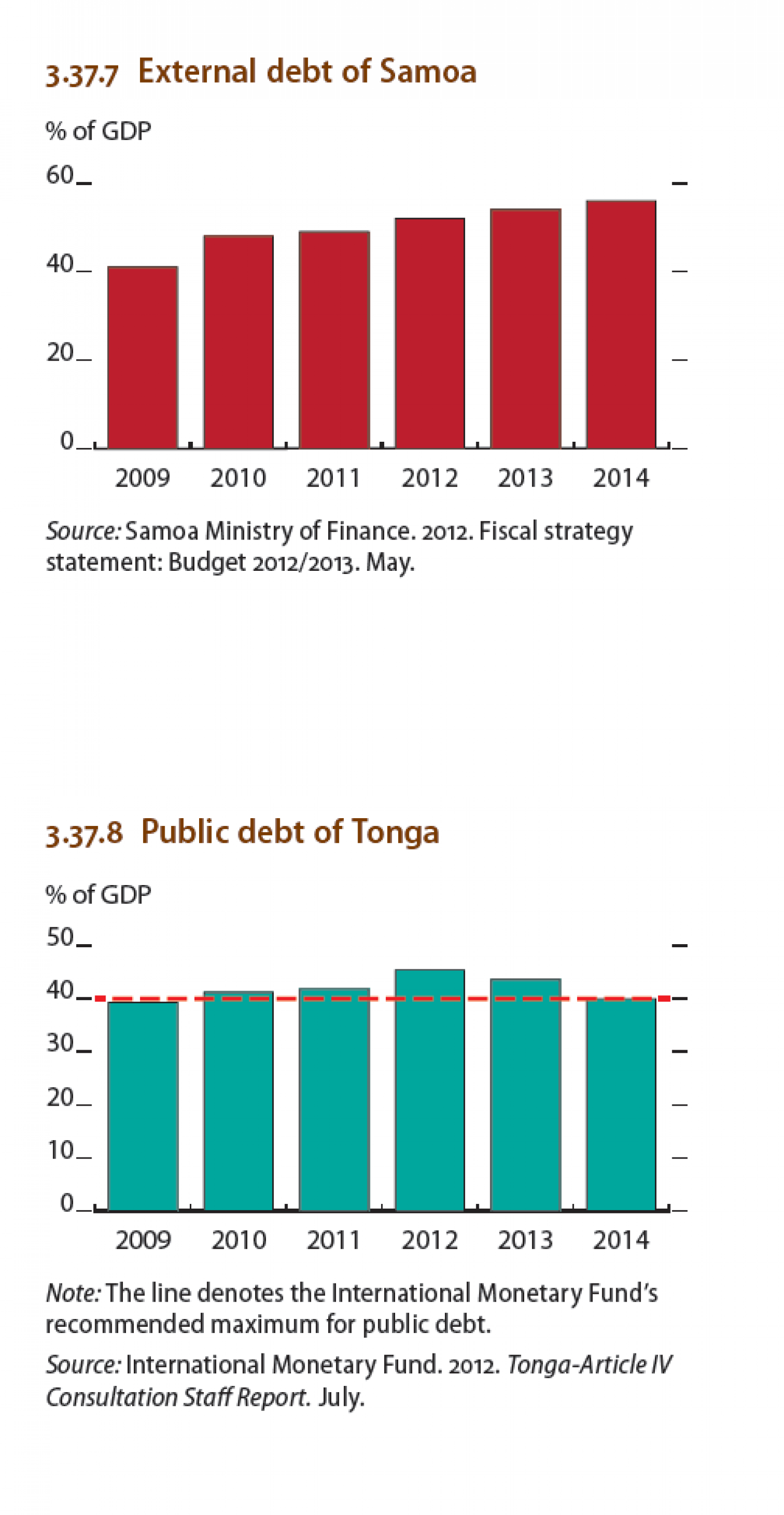 South Pacific economies : External Debt of Samoa, Public debt of Tonga Infographic