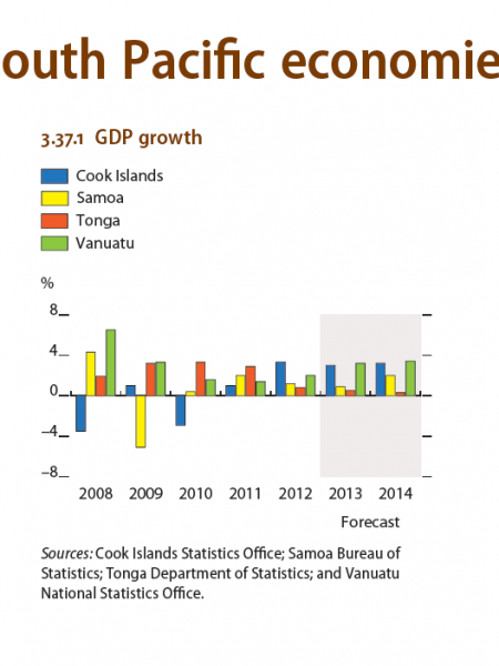 South Pacific economies : GDP Growth Infographic