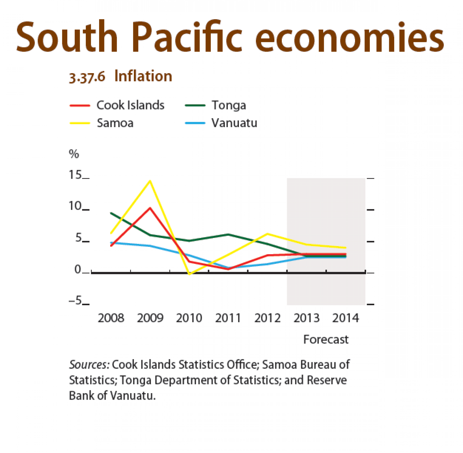 South Pacific economies : Inflation Infographic