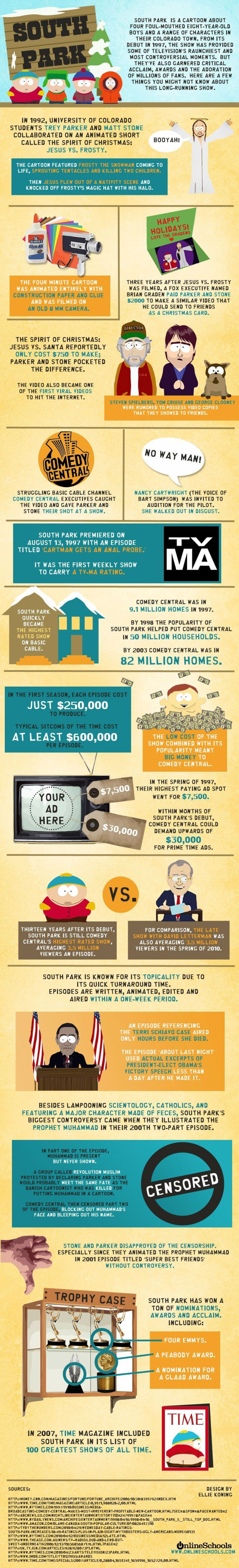 South Park: Everything You Might Not Know Infographic
