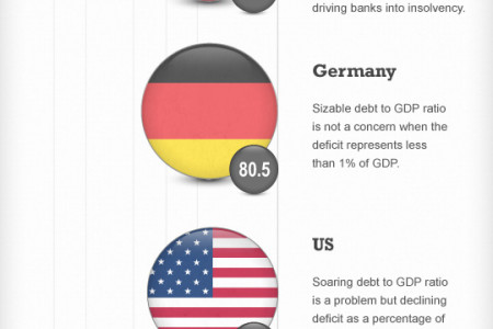 sovereign debt [crisis?] Infographic