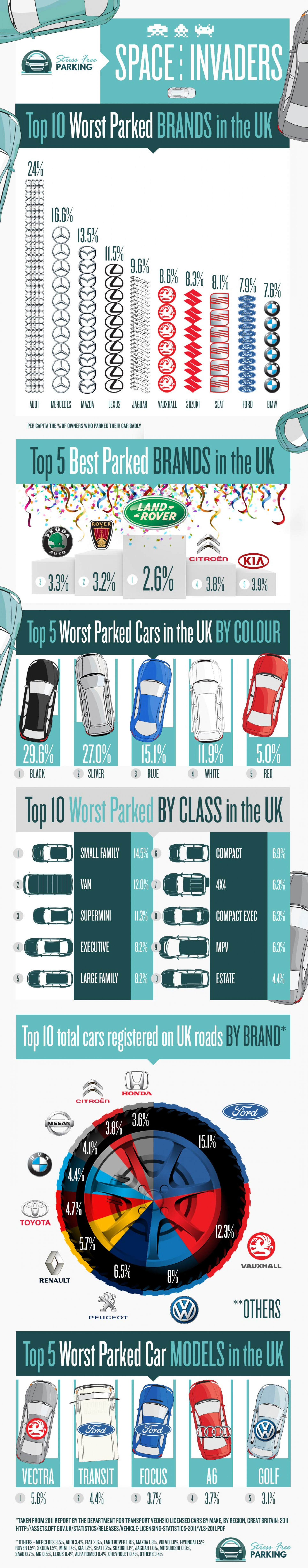 Space Invaders –www.StressFreeAirportParking.com Study Reveals UK's Worst Parkers Infographic