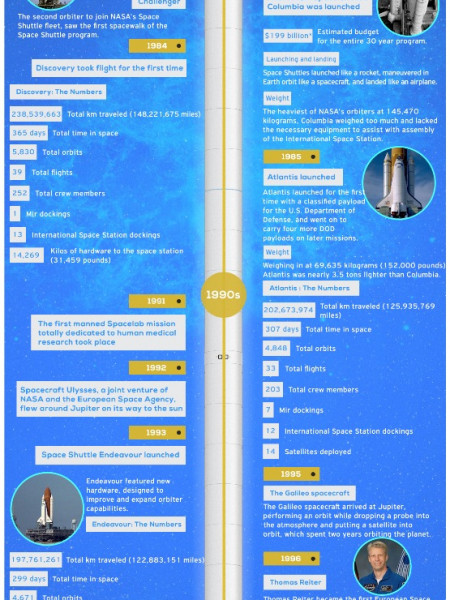 Space Travel Then and Now  Infographic