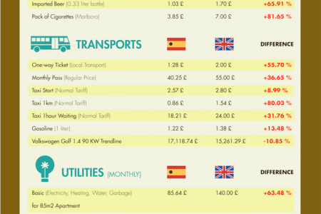 Spain vs UK Cost Of Living Infographic
