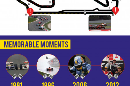 Spanish Grand Prix Infographic