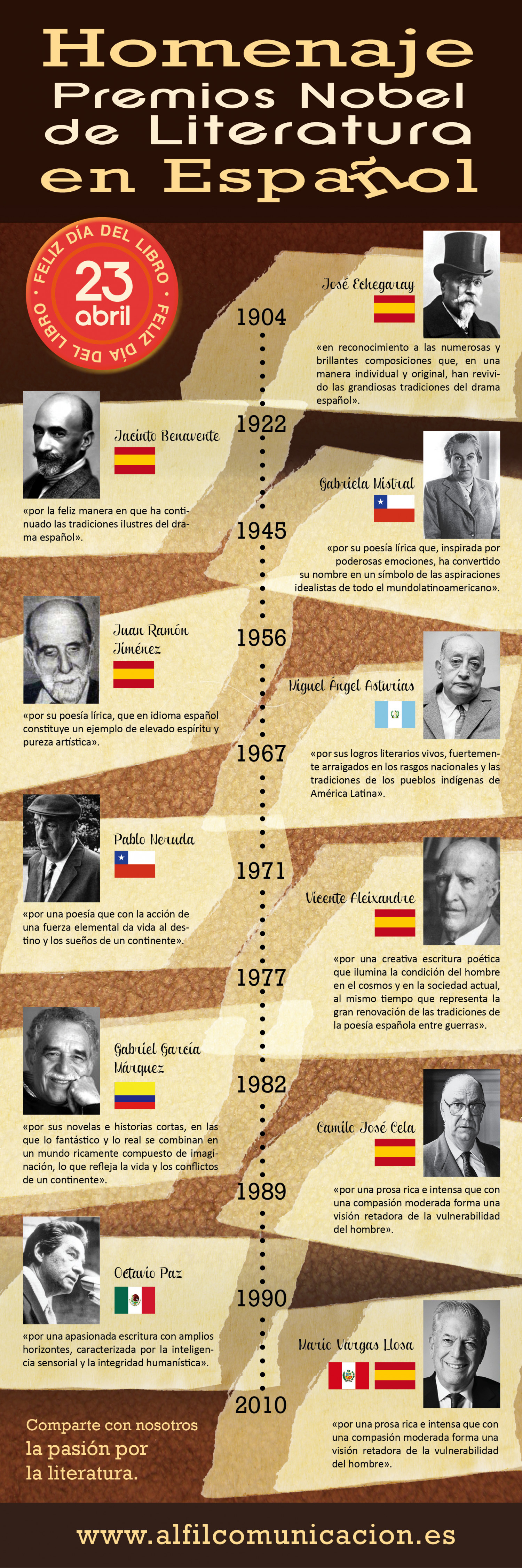 Spanish Literature Nobel Prizes Infographic