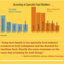 Specialty Food Growth Outpaces Mainstream Infographic