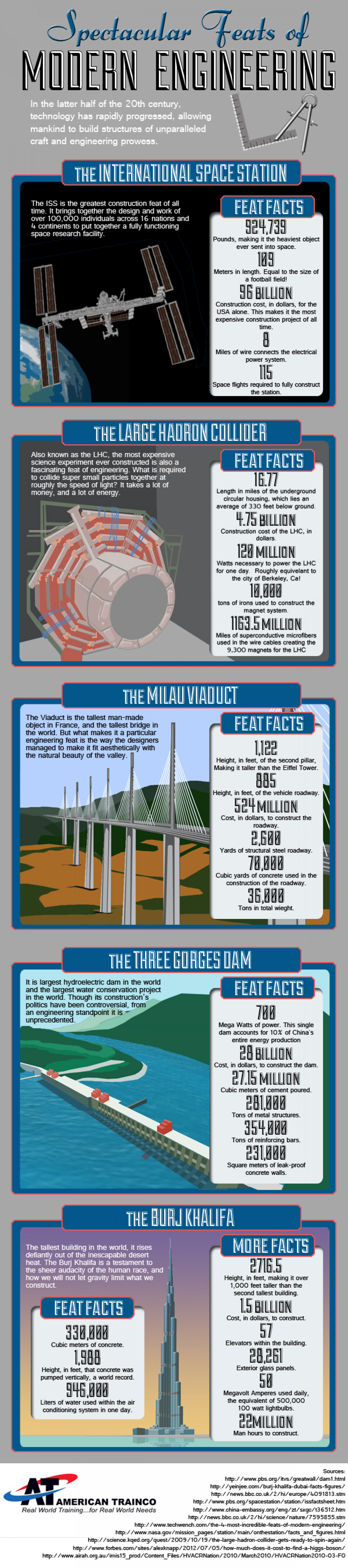Spectacular Feats of Modern Engineering Infographic