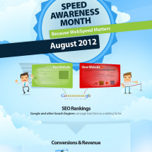 Speed Awareness Month Infographic