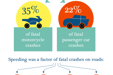 speeding facts Infographic