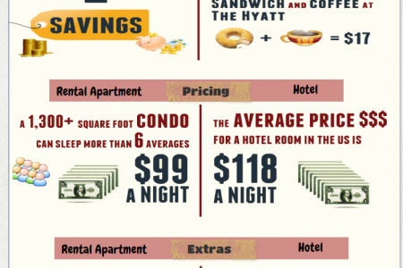 Spend Vacation Perfectly With Rental Apartments Infographic