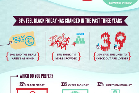 Spending Green on Black Friday Infographic