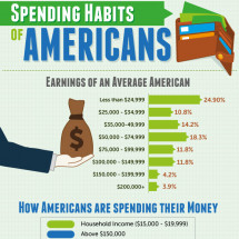Spending Habits of Americans Infographic