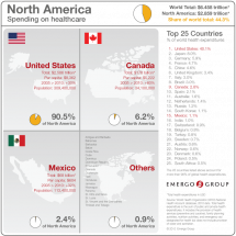 Spending on healthcare in North America Infographic