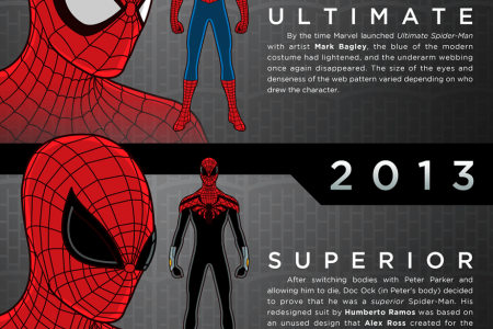 Spider-Man and his Amazing Threads Infographic