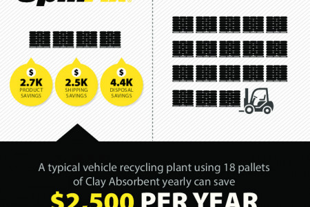 SpillFix - Savings on product, shipping and disposal! Infographic