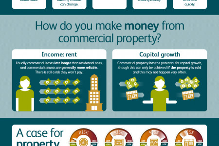 Spin-free guide to property Infographic