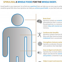 Spirulina for good health Infographic