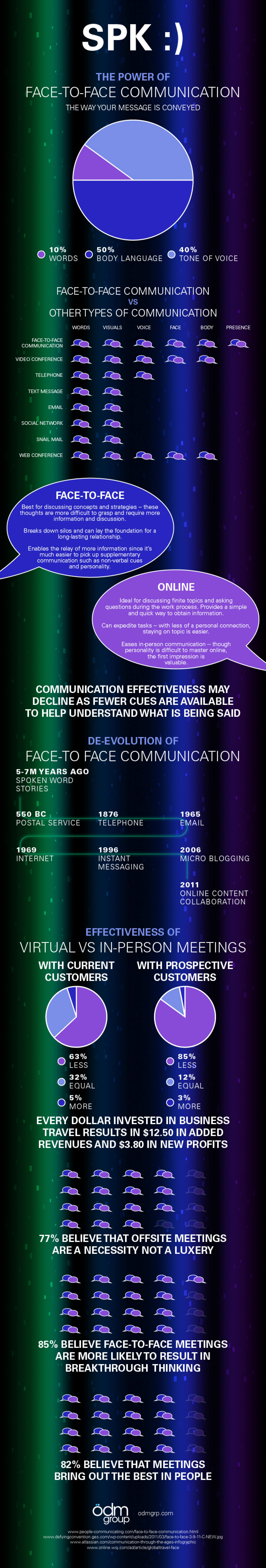 SPK The Power of Face-to-Face Communication Infographic