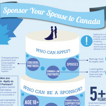 Sponsor  Your Spouse to Canada Infographic