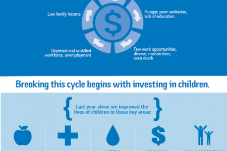 Sponsor a Child Infographic