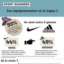 Sponsorship & Ligue 1 : Who win the battle? Infographic