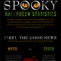 Spooky Halloween Statistics Infographic