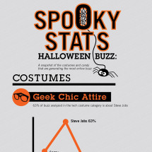 Spooky Stats: Halloween Buzz Infographic