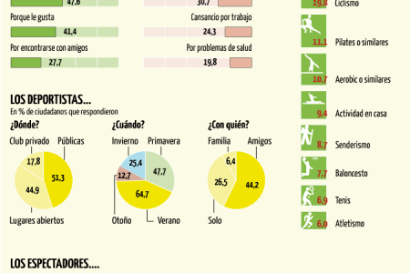 Sport habits in Spain Infographic